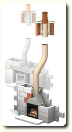 Flue Model by Robert Burke